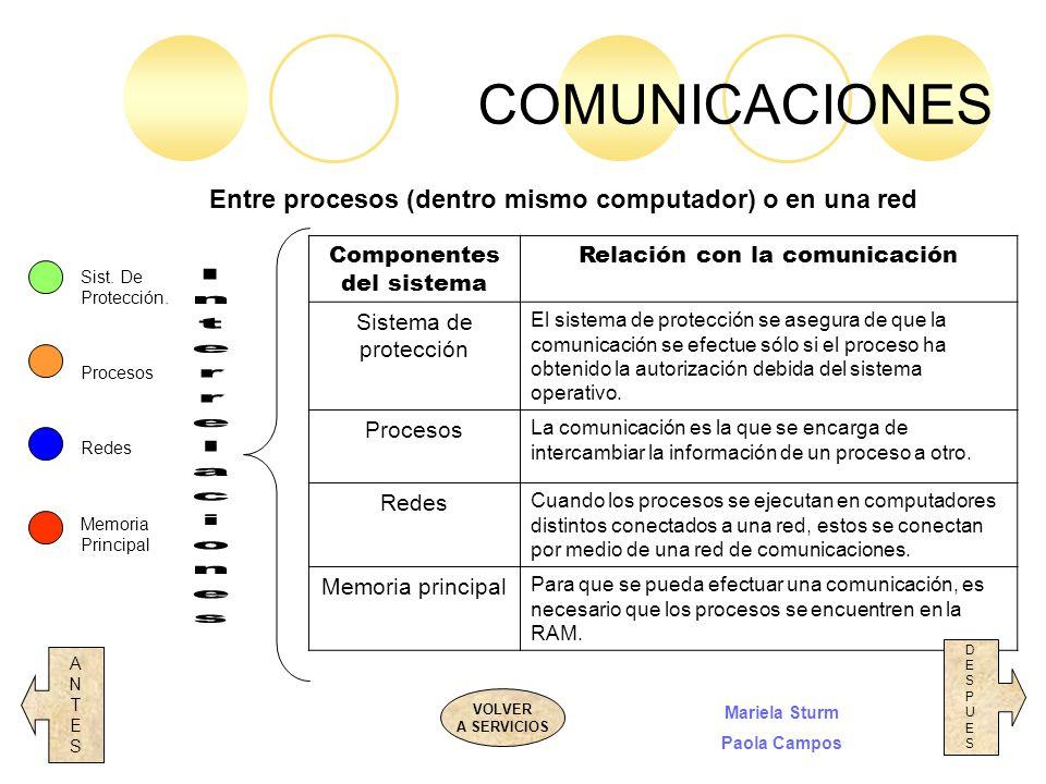Entre procesos (dentro mismo computador) o en una red