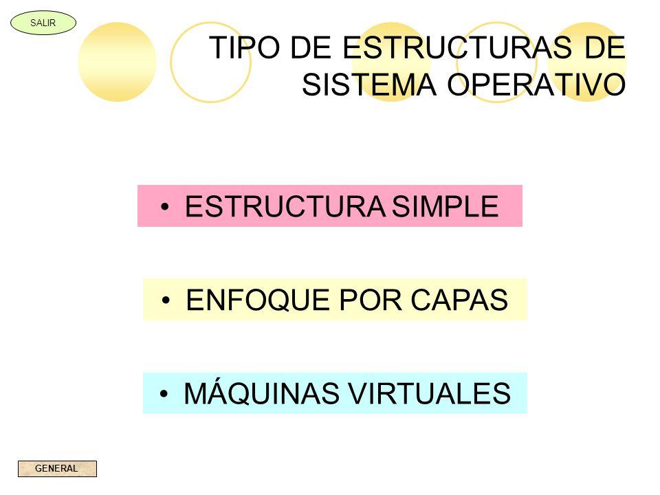 TIPO DE ESTRUCTURAS DE SISTEMA OPERATIVO