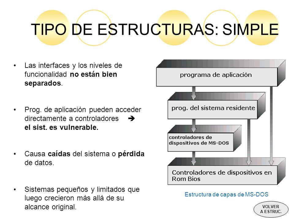 TIPO DE ESTRUCTURAS: SIMPLE