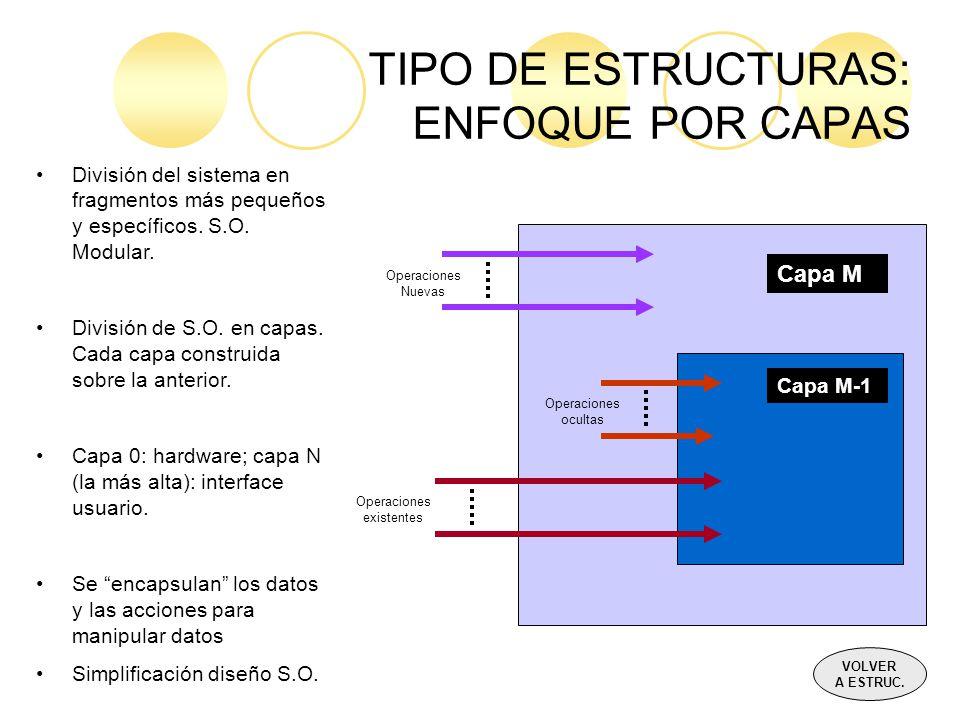 TIPO DE ESTRUCTURAS: ENFOQUE POR CAPAS