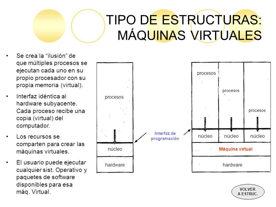 TIPO DE ESTRUCTURAS: MÁQUINAS VIRTUALES