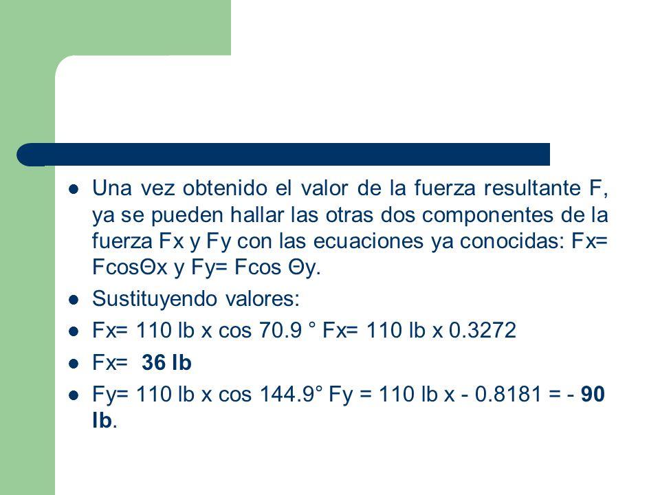 Una vez obtenido el valor de la fuerza resultante F, ya se pueden hallar las otras dos componentes de la fuerza Fx y Fy con las ecuaciones ya conocidas: Fx= FcosΘx y Fy= Fcos Θy.