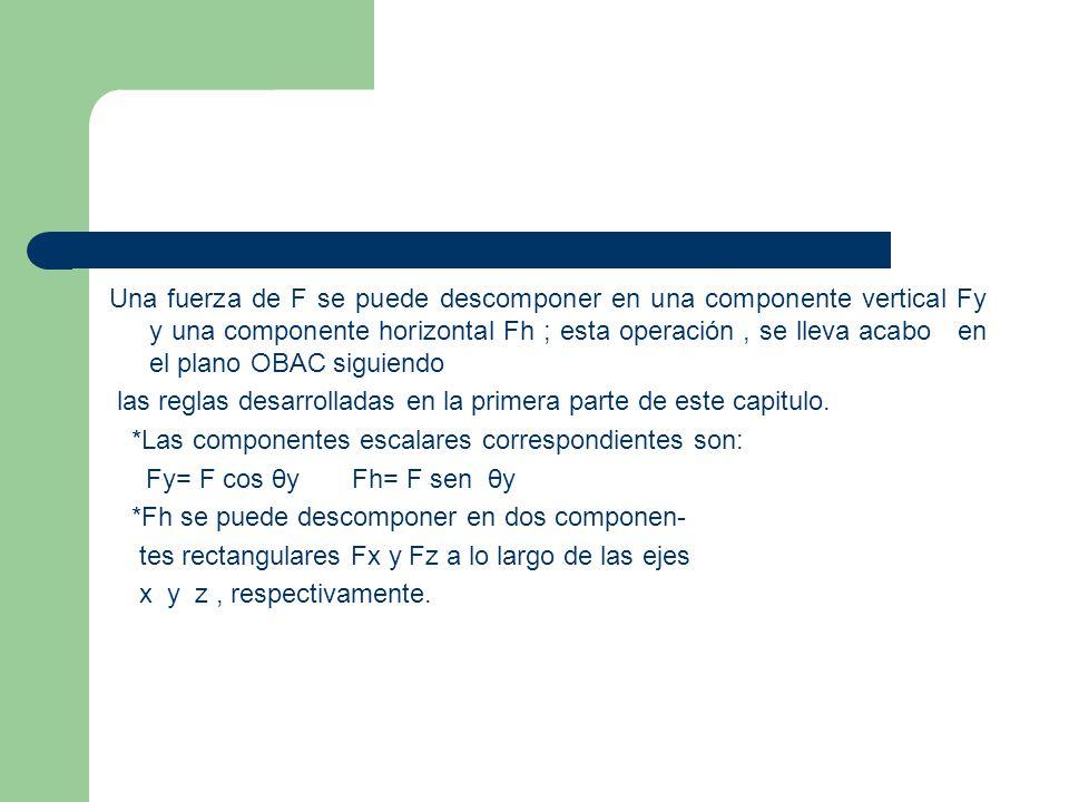 Una fuerza de F se puede descomponer en una componente vertical Fy y una componente horizontal Fh ; esta operación , se lleva acabo en el plano OBAC siguiendo