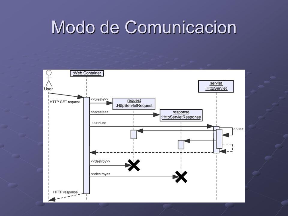Modo de Comunicacion