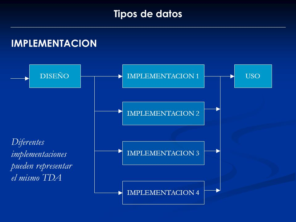 Diferentes implementaciones pueden representar el mismo TDA