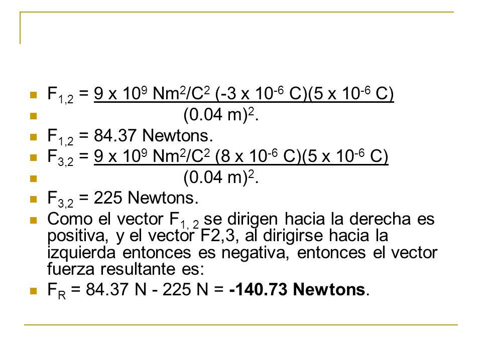 F1,2 = 9 x 109 Nm2/C2 (-3 x 10-6 C)(5 x 10-6 C) (0.04 m)2. F1,2 = 84.37 Newtons. F3,2 = 9 x 109 Nm2/C2 (8 x 10-6 C)(5 x 10-6 C)