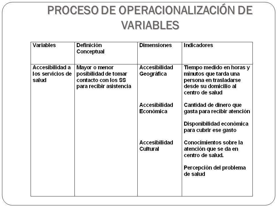 PROCESO DE OPERACIONALIZACIÓN DE VARIABLES