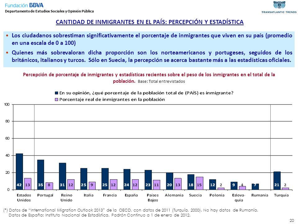 CANTIDAD DE INMIGRANTES EN EL PAÍS: PERCEPCIÓN Y ESTADÍSTICA