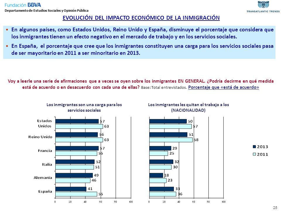 EVOLUCIÓN DEL IMPACTO ECONÓMICO DE LA INMIGRACIÓN