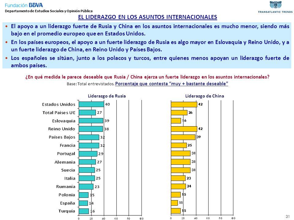 EL LIDERAZGO EN LOS ASUNTOS INTERNACIONALES
