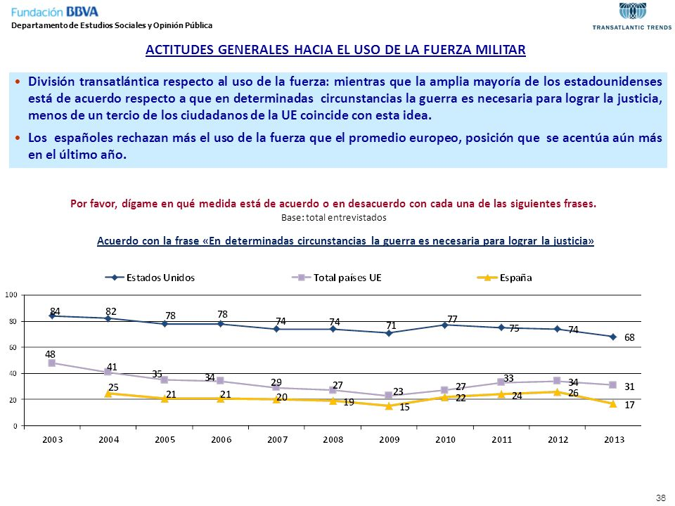 ACTITUDES GENERALES HACIA EL USO DE LA FUERZA MILITAR