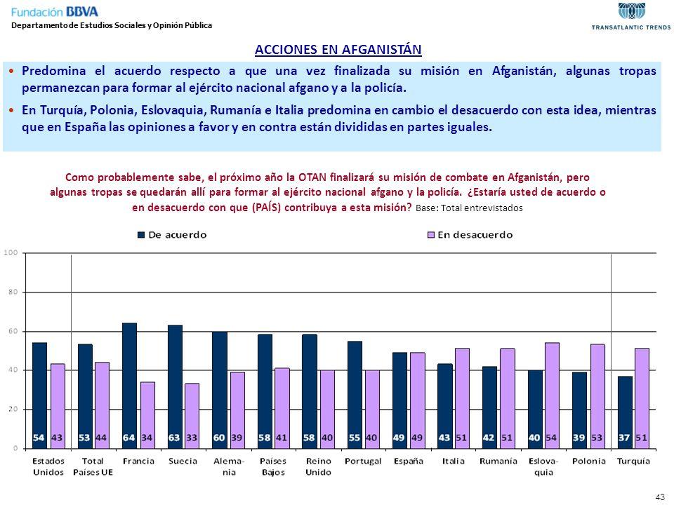 ACCIONES EN AFGANISTÁN