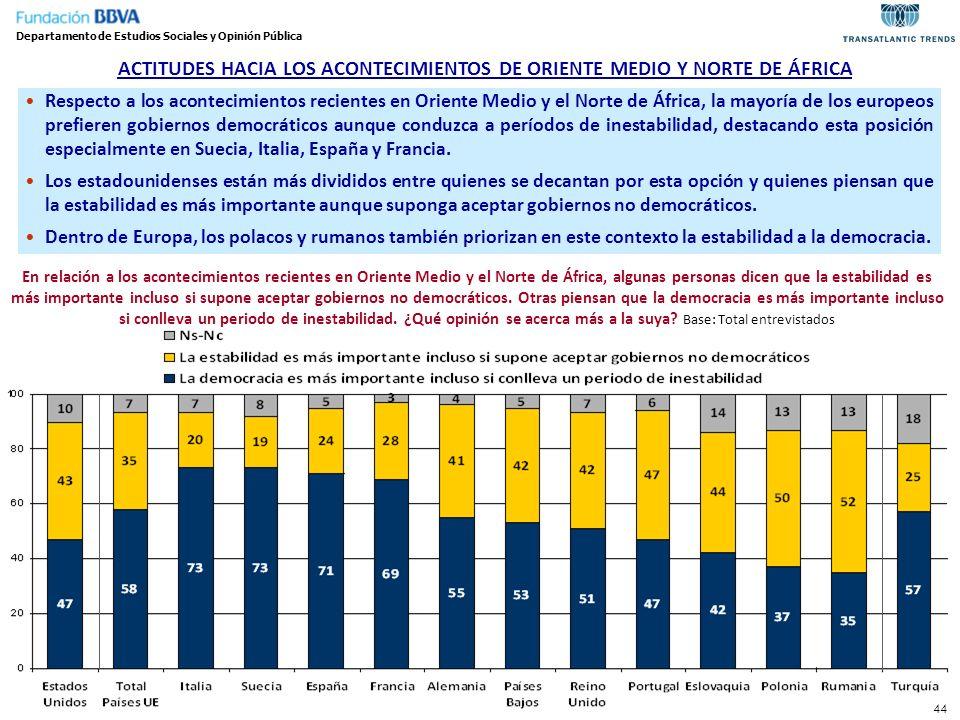 ACTITUDES HACIA LOS ACONTECIMIENTOS DE ORIENTE MEDIO Y NORTE DE ÁFRICA