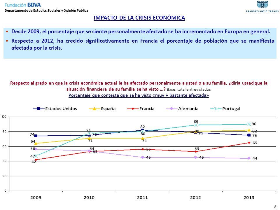 IMPACTO DE LA CRISIS ECONÓMICA