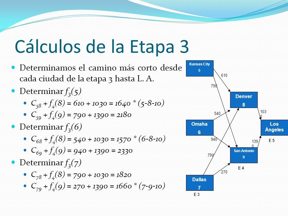 Cálculos de la Etapa 3 Determinamos el camino más corto desde cada ciudad de la etapa 3 hasta L. A.
