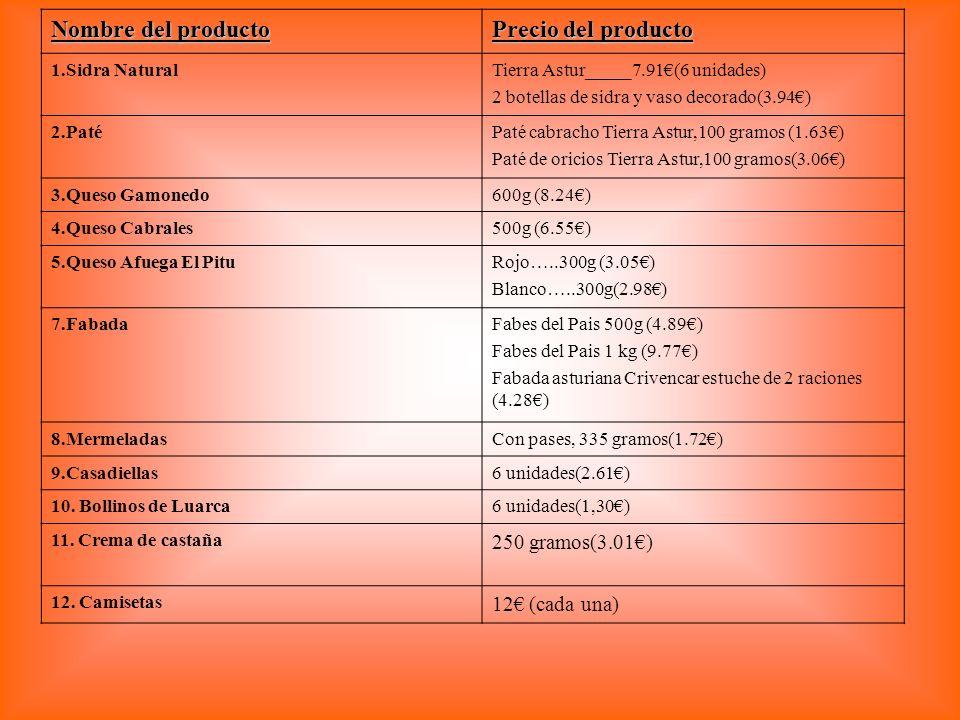 Nombre del producto Precio del producto 250 gramos(3.01€)