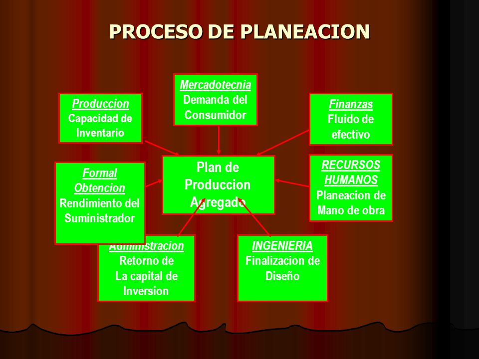 Plan de Produccion Agregado