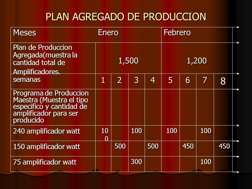 PLAN AGREGADO DE PRODUCCION