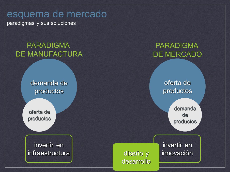 esquema de mercado PARADIGMA PARADIGMA DE MANUFACTURA DE MERCADO