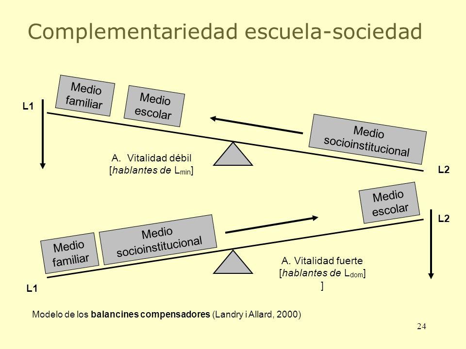 Complementariedad escuela-sociedad