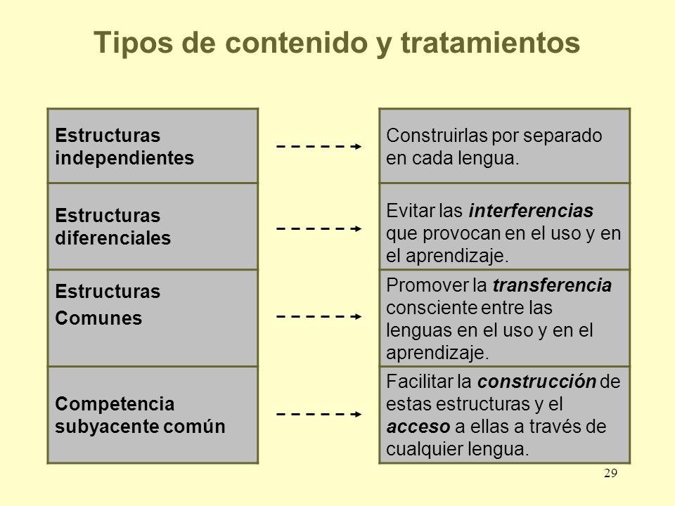Tipos de contenido y tratamientos