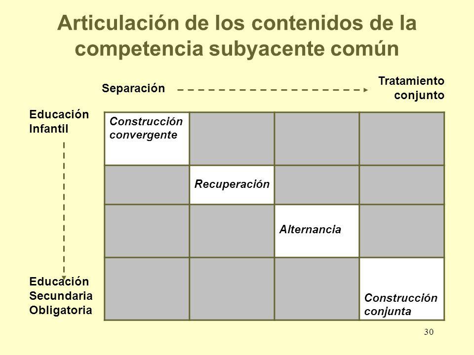 Articulación de los contenidos de la competencia subyacente común