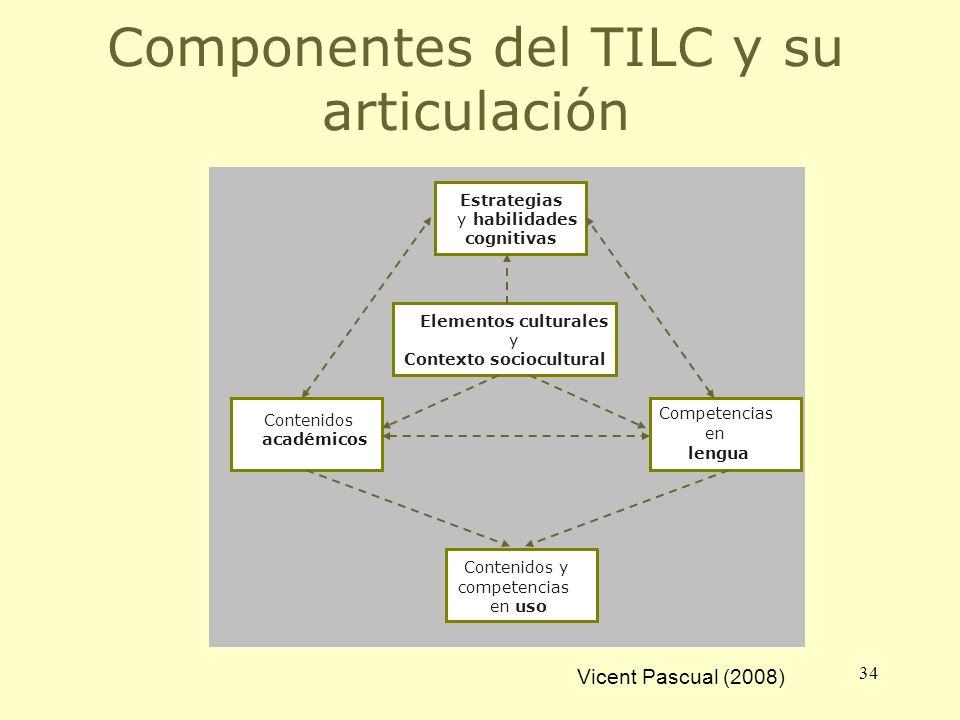 Componentes del TILC y su articulación