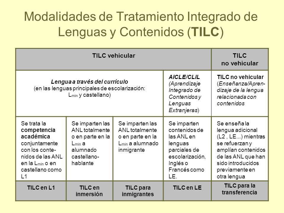 Modalidades de Tratamiento Integrado de Lenguas y Contenidos (TILC)