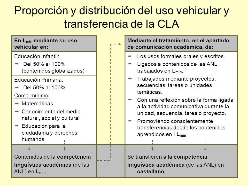 Proporción y distribución del uso vehicular y transferencia de la CLA