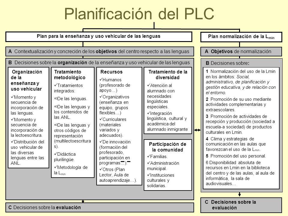 Planificación del PLC Plan para la enseñanza y uso vehicular de las lenguas. Plan normalización de la Lmin.