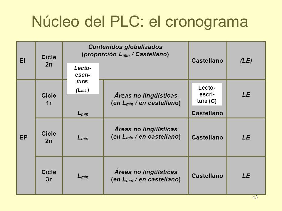 Núcleo del PLC: el cronograma