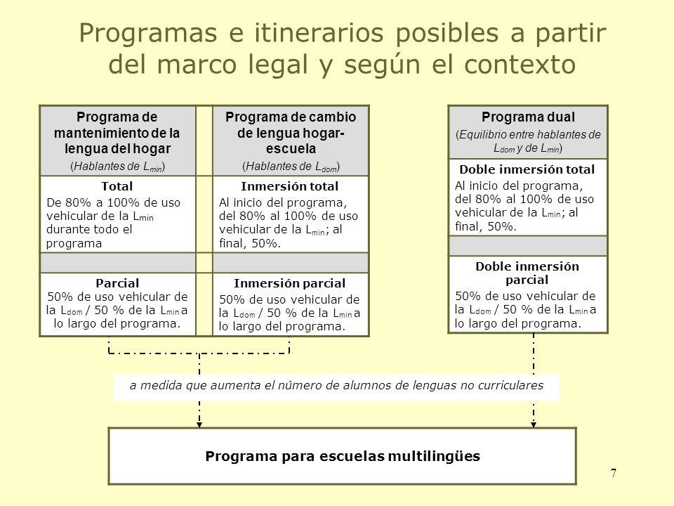 Programas e itinerarios posibles a partir del marco legal y según el contexto