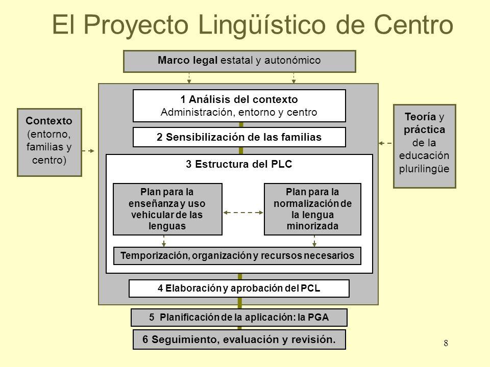 El Proyecto Lingüístico de Centro