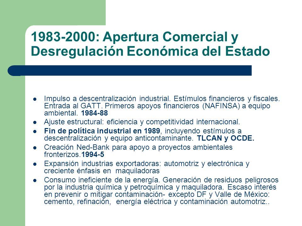 1983-2000: Apertura Comercial y Desregulación Económica del Estado