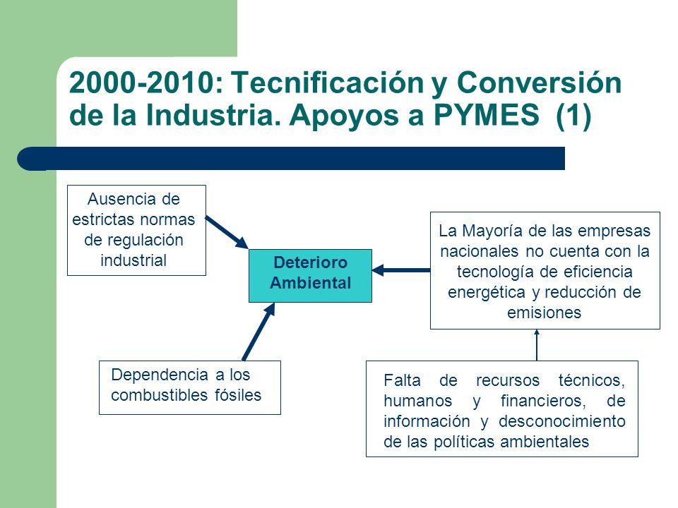 Ausencia de estrictas normas de regulación industrial