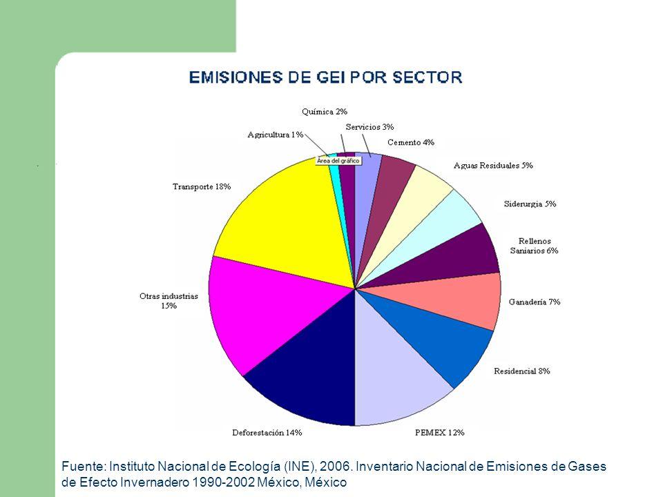 EMISIONES DE GEI POR SECTOR