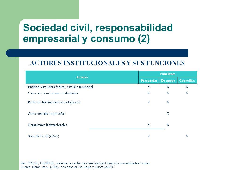 Sociedad civil, responsabilidad empresarial y consumo (2)