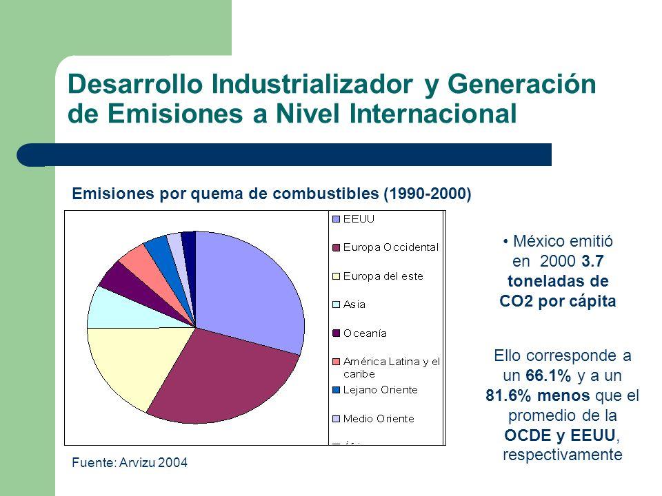 México emitió en 2000 3.7 toneladas de CO2 por cápita