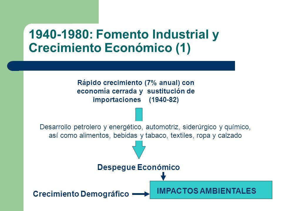1940-1980: Fomento Industrial y Crecimiento Económico (1)