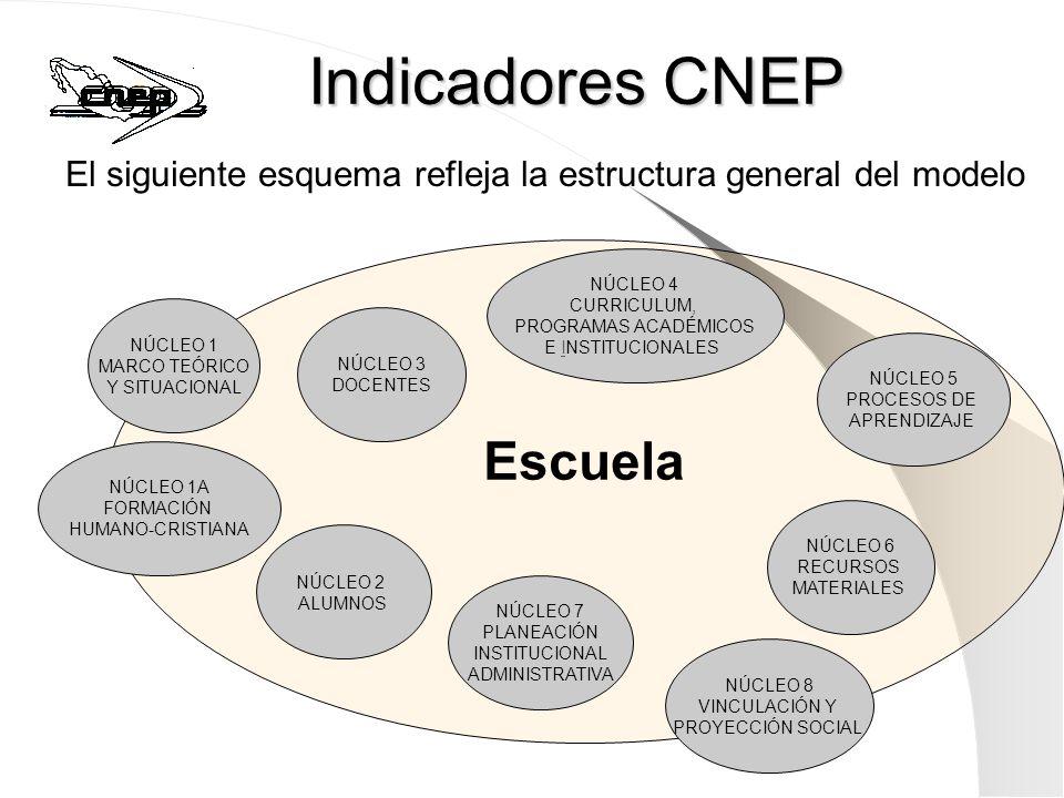 Indicadores CNEP Escuela