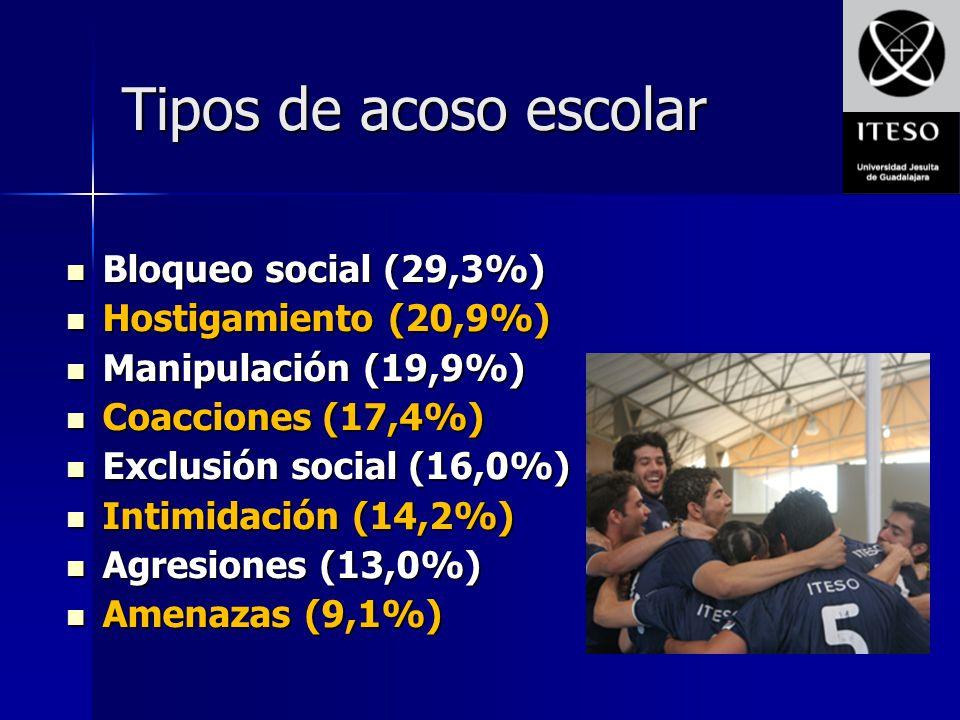 Tipos de acoso escolar Bloqueo social (29,3%) Hostigamiento (20,9%)