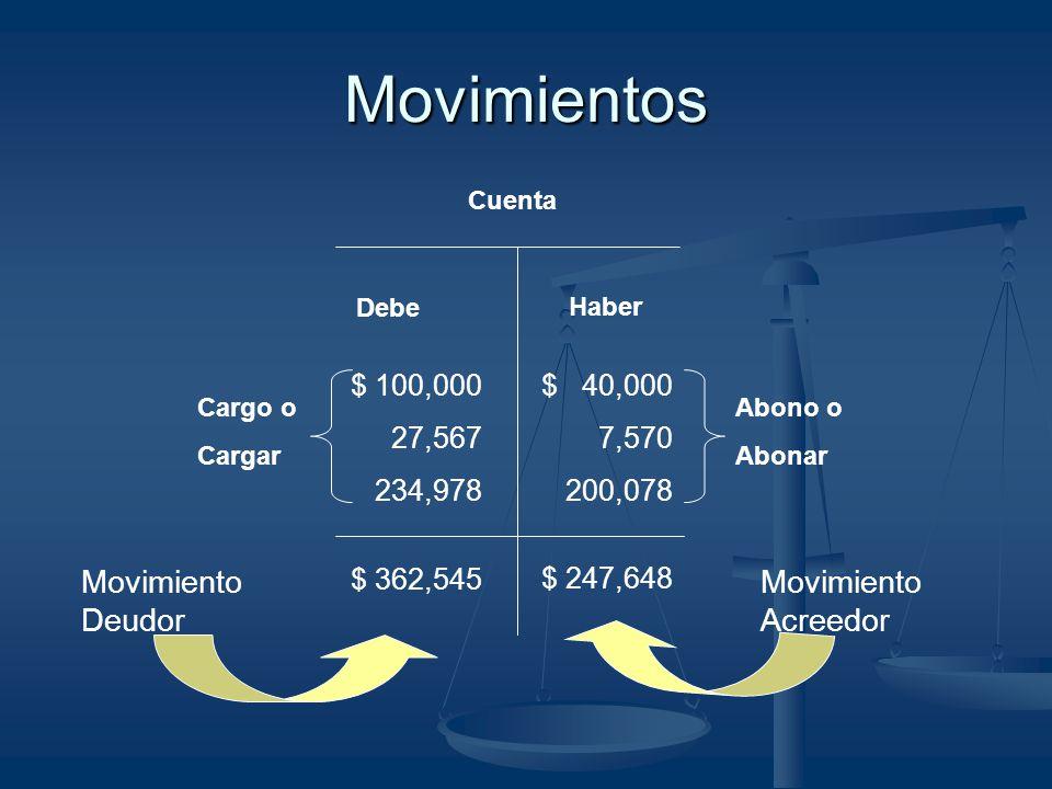 Movimientos Movimiento Deudor Movimiento Acreedor $ 100,000 27,567