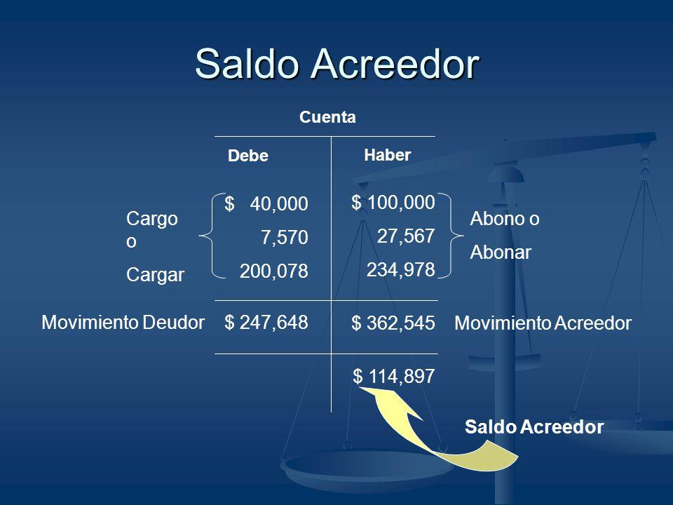 Saldo Acreedor $ 40,000 7,570 200,078 Cargo o Cargar Abono o Abonar