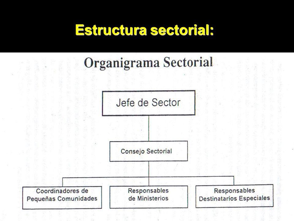 Estructura sectorial: