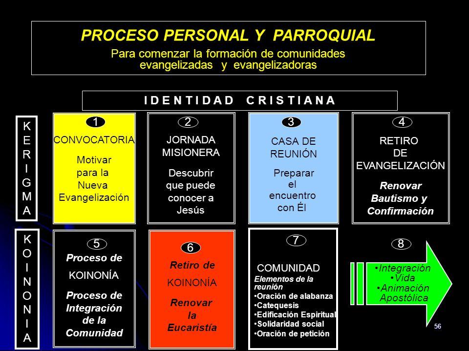 PROCESO PERSONAL Y PARROQUIAL