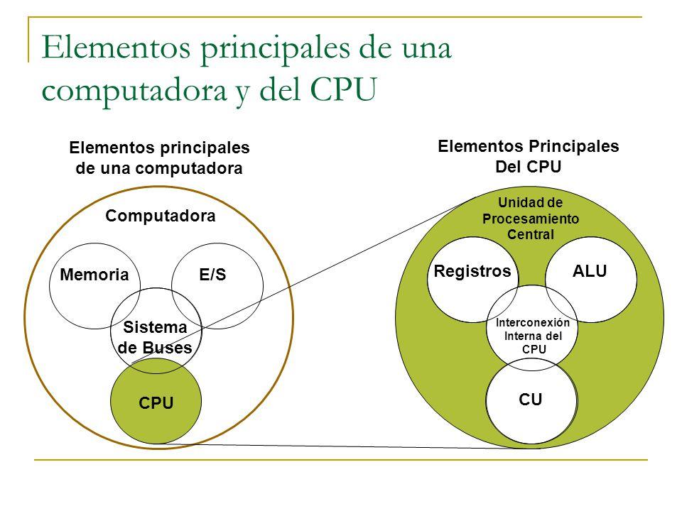Elementos principales de una computadora y del CPU
