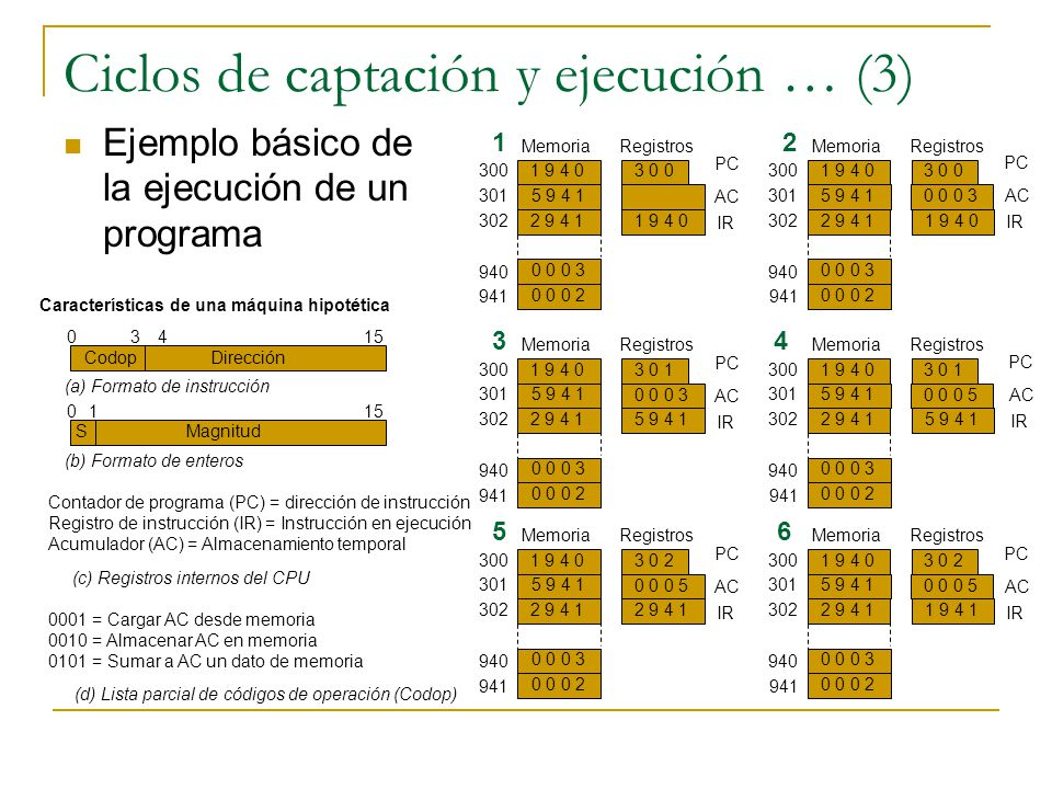 Ciclos de captación y ejecución … (3)