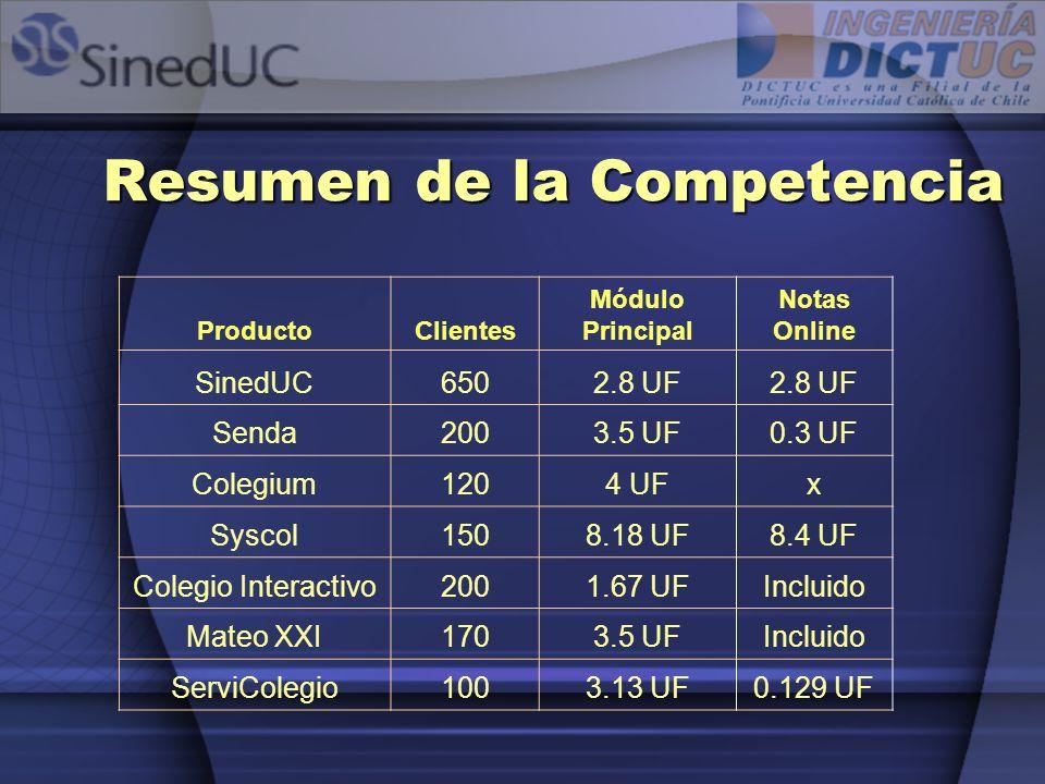 Resumen de la Competencia