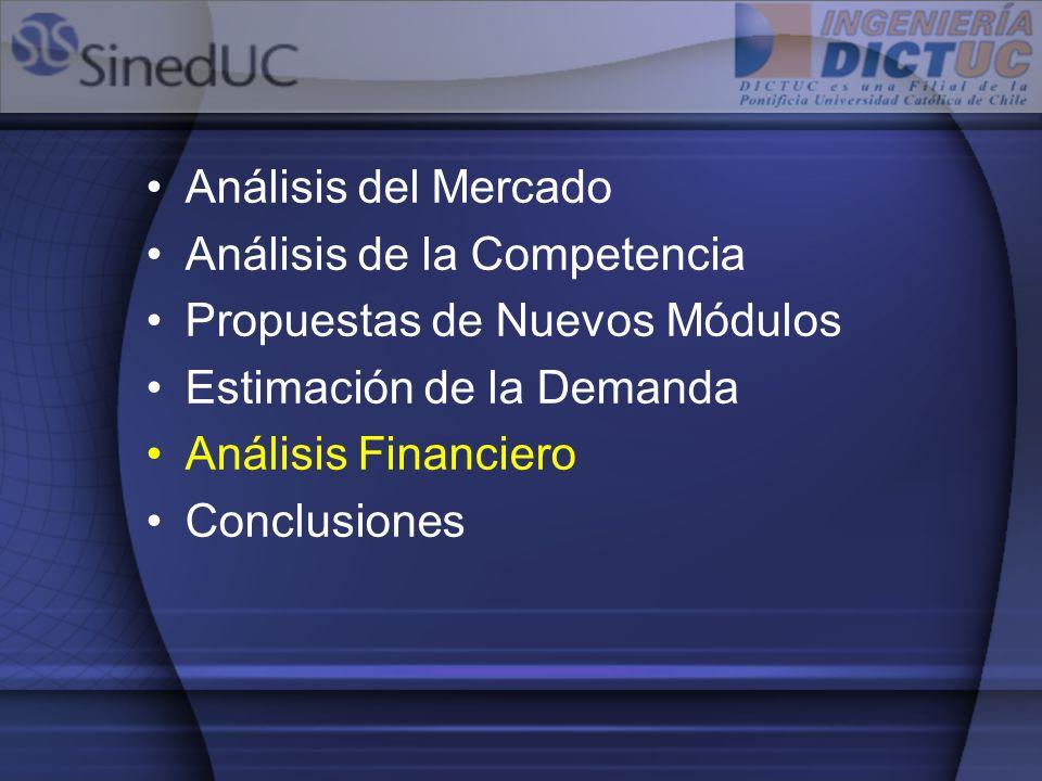 Análisis del Mercado Análisis de la Competencia. Propuestas de Nuevos Módulos. Estimación de la Demanda.