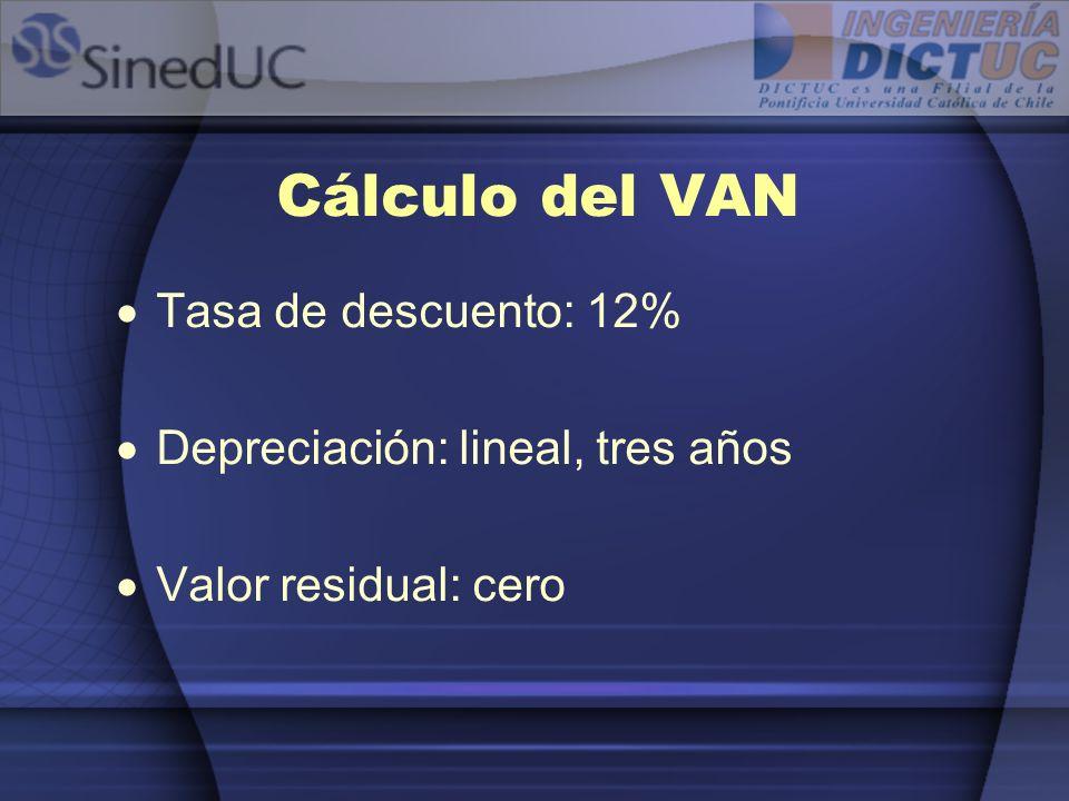 Cálculo del VAN Tasa de descuento: 12% Depreciación: lineal, tres años